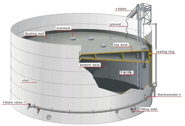 How To Classify Oil Tanks