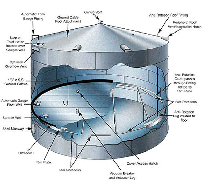Internal Floating Roof Tank