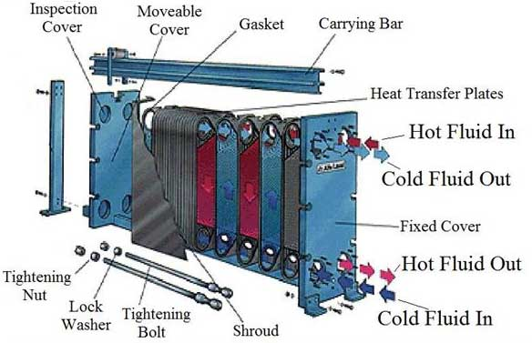 plate and frame heat exchanger structure